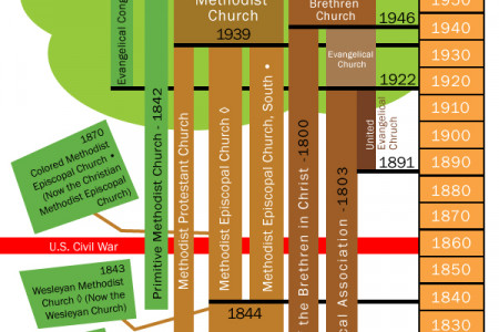 Historical View of the United Methodist Church Infographic