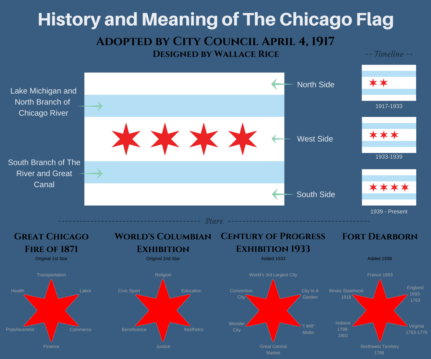 History and Meaning of the Chicago Flag Infographic