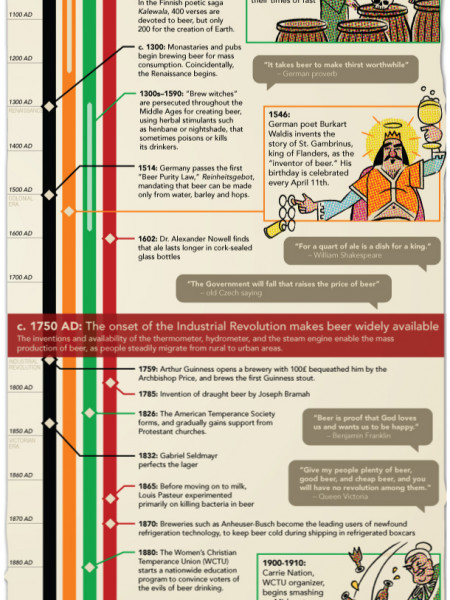History Lesson: The Story of Beer  Infographic