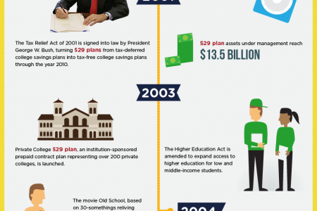 History of 529 Plan Infographic
