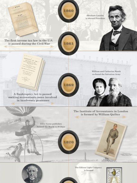 History of Accounting Part 1: 1860-1880 Infographic