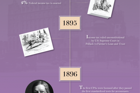 History of Accounting Part 2:  1880-1900 Infographic