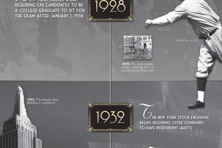 History of Accounting Part 4: 1920-1940 Infographic