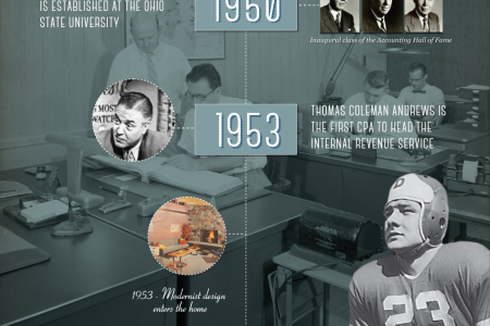 History of Accounting Part 5: 1940-1960 Infographic