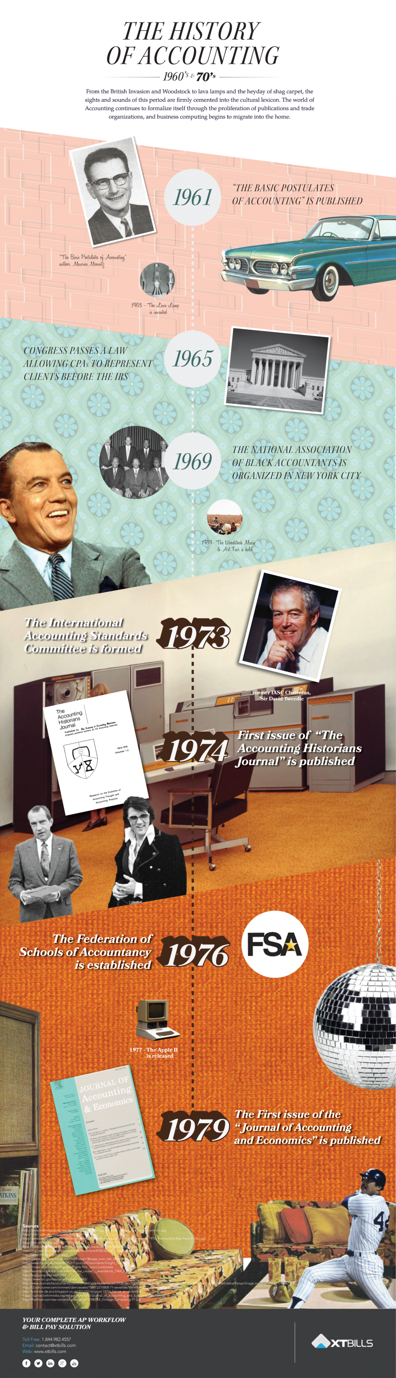 History of Accounting Part 6: 1960-1980 Infographic