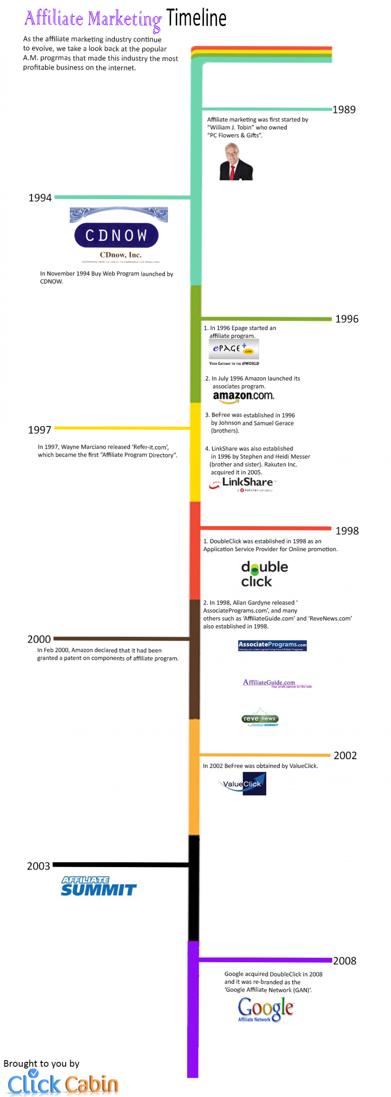 History Of Affiliate Marketing  Infographic
