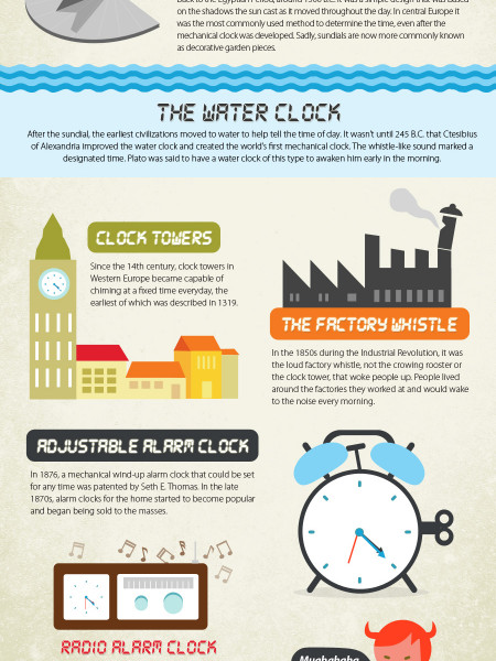 History of Alarm Clocks Infographic