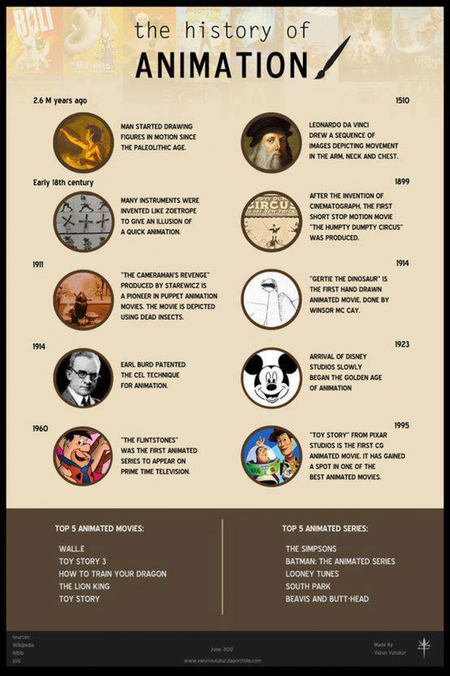 history of animation A fascinating look at the history of animation and animators / visionaries like max fleisher, walter lantz, and otto messmer.