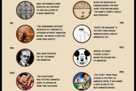 History of Animation Infographic