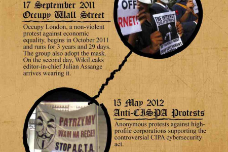 History of Anonymous and Guy Fawkes Mask Infographic