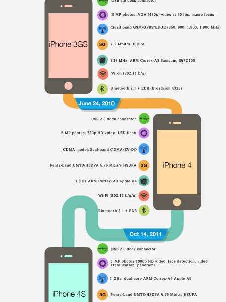 History Of Apple iPhone Infographic