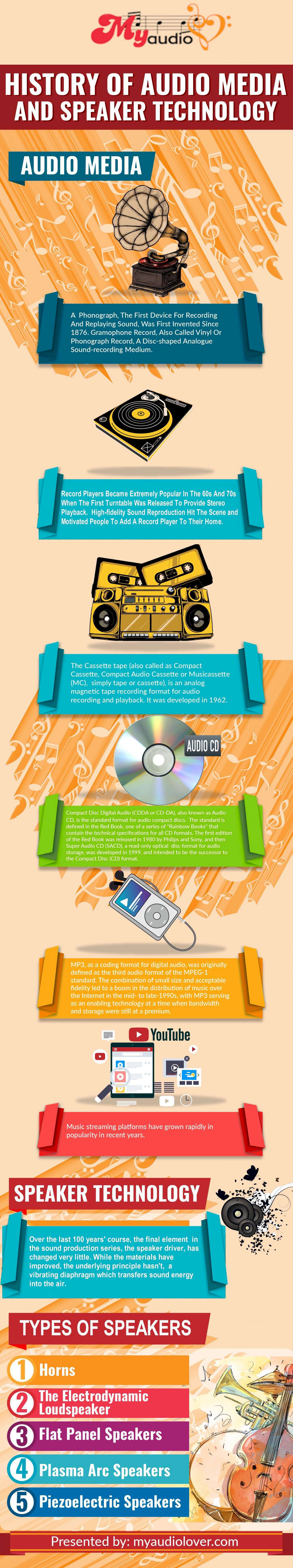 History of Audio Media and Speakers Infographic
