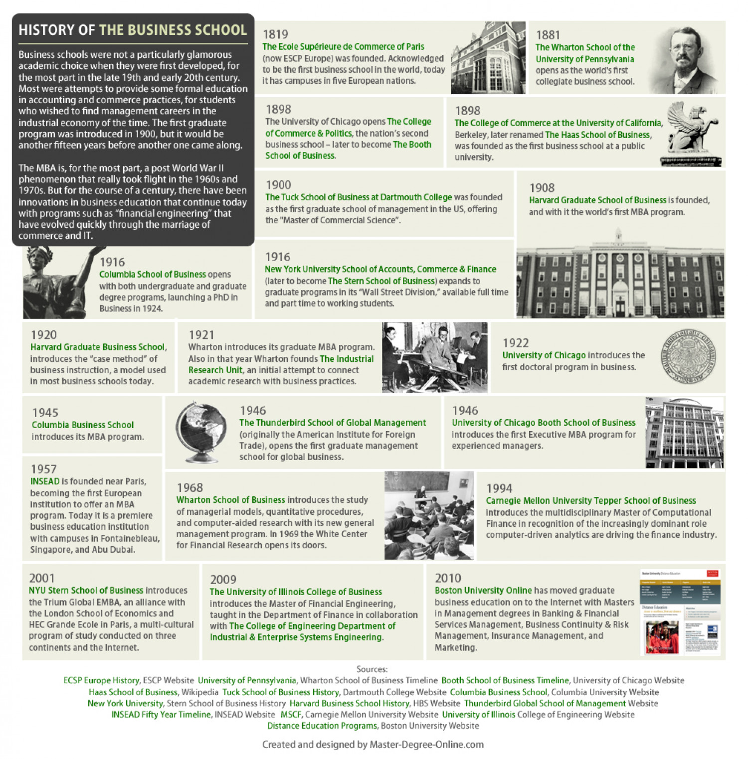History of Business School  Infographic