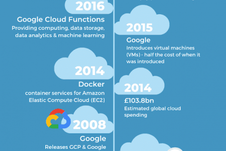 History of Cloud Computing Infographic