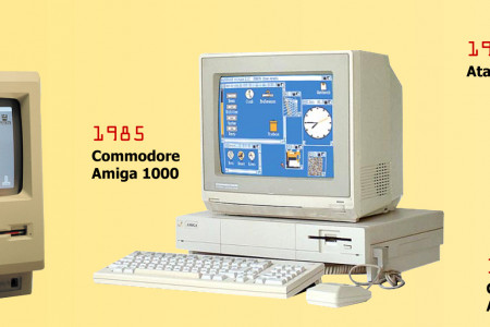 History Of Computers Infographic