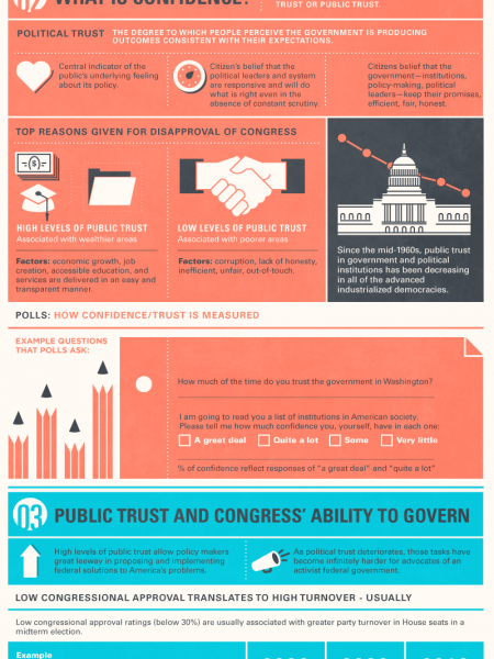 Confidence in Congress Infographic