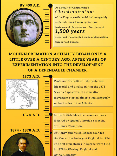 History of Cremation   Infographic