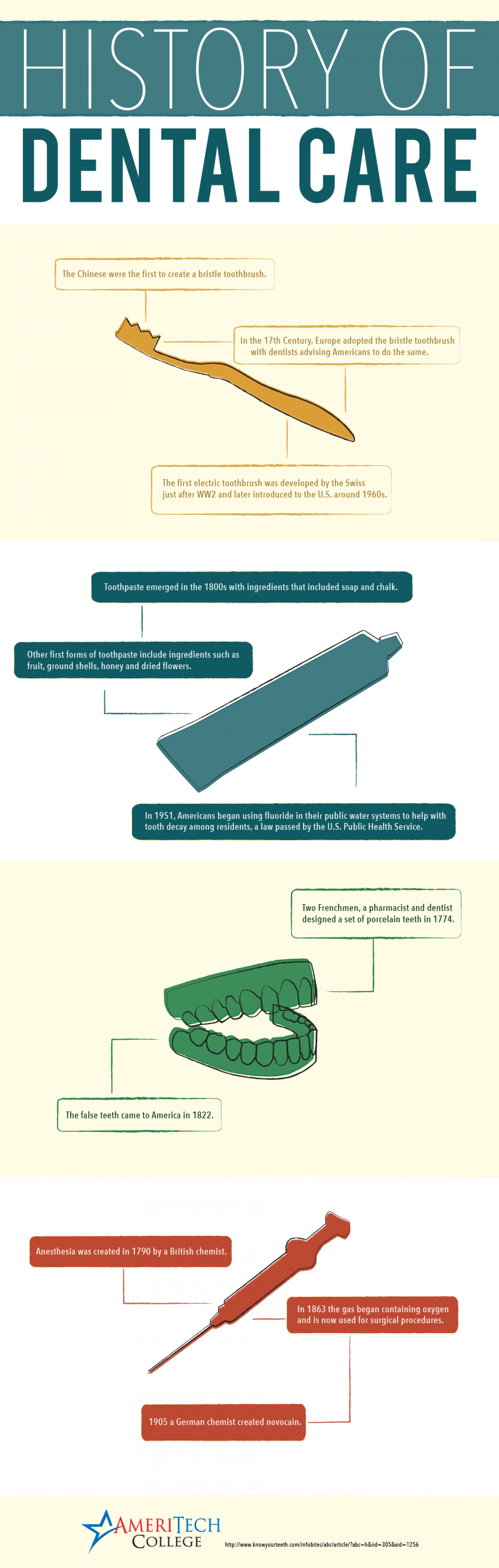 History of Dental Care Infographic