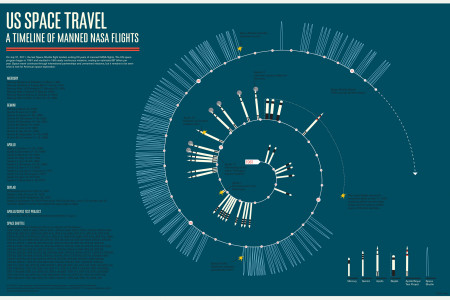 History of each of NASA's manned space flights Infographic