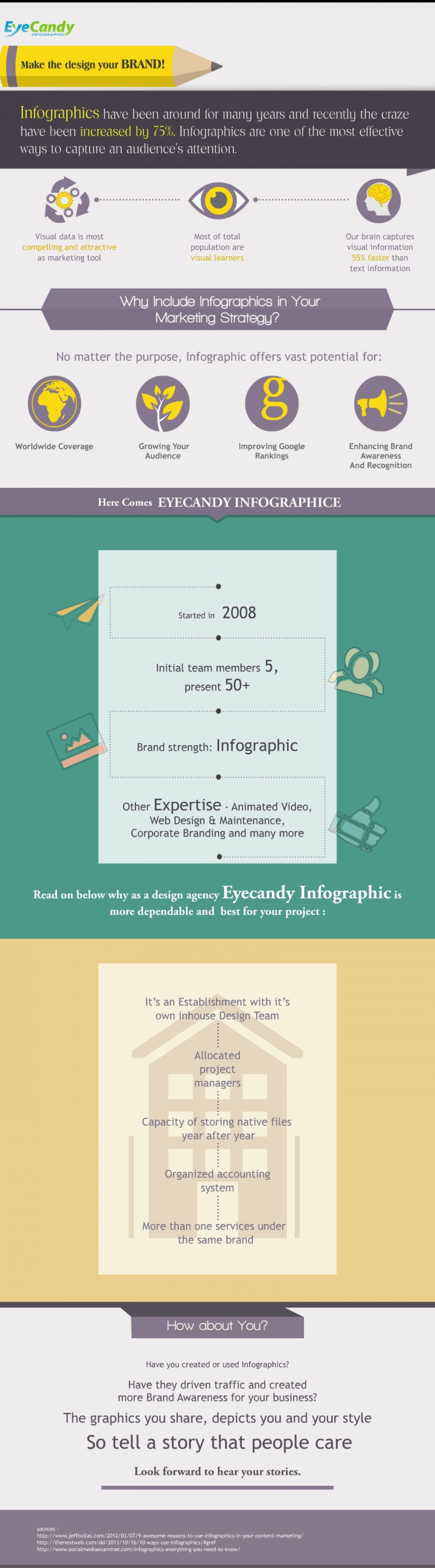 History of Eyecandy Infographic Infographic