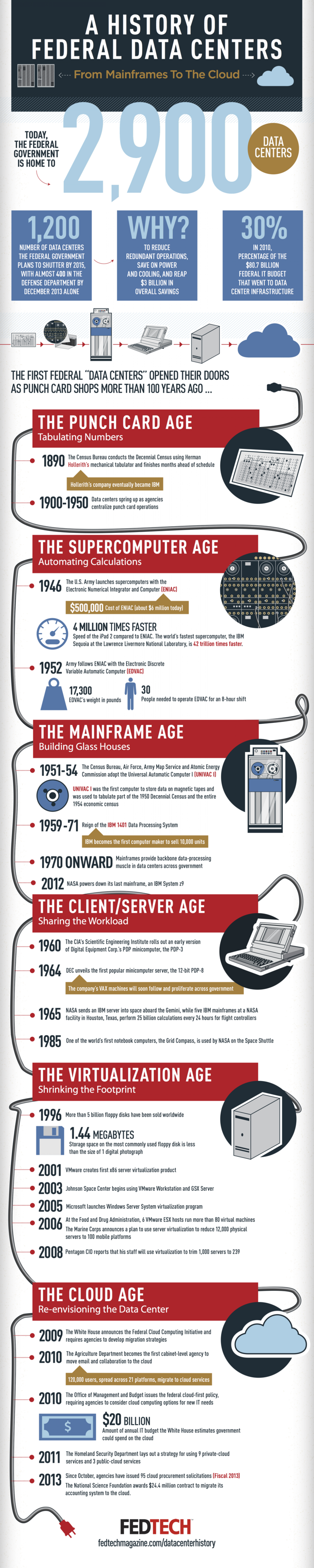 History of Federal Data Centers Infographic