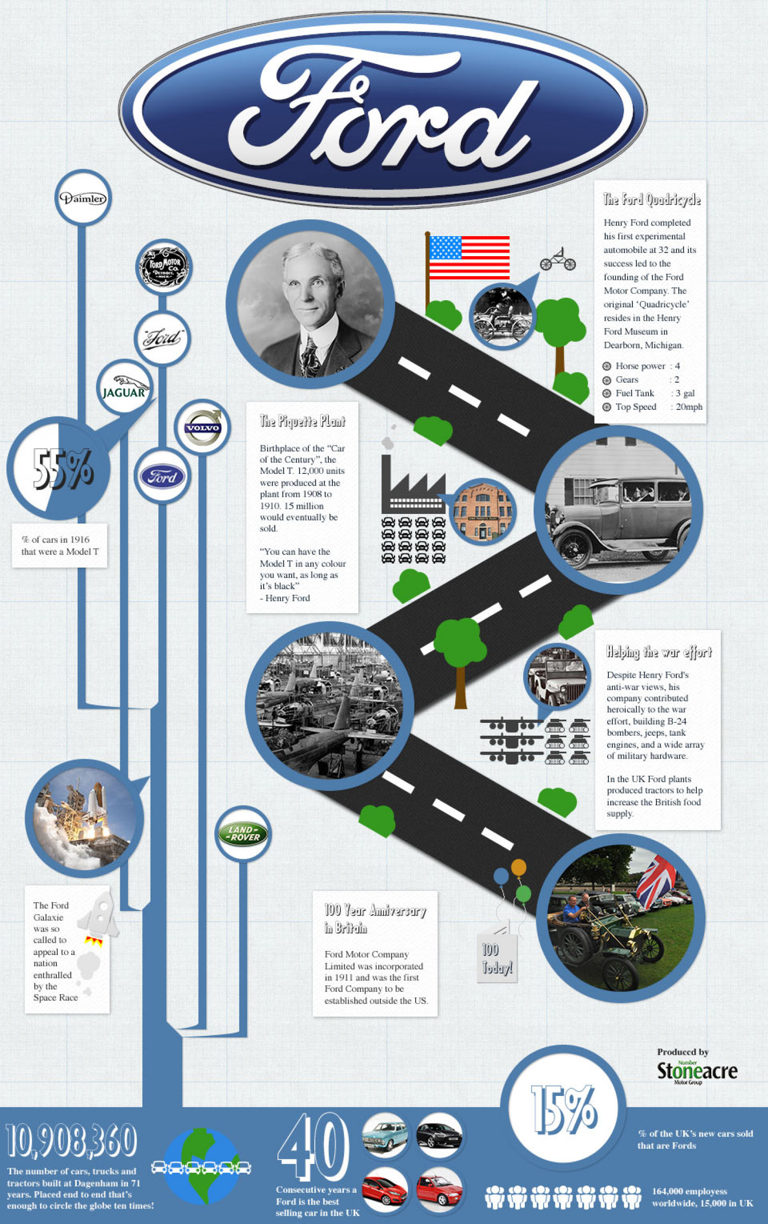 History of ford motor company for Ford motor company marketing strategy