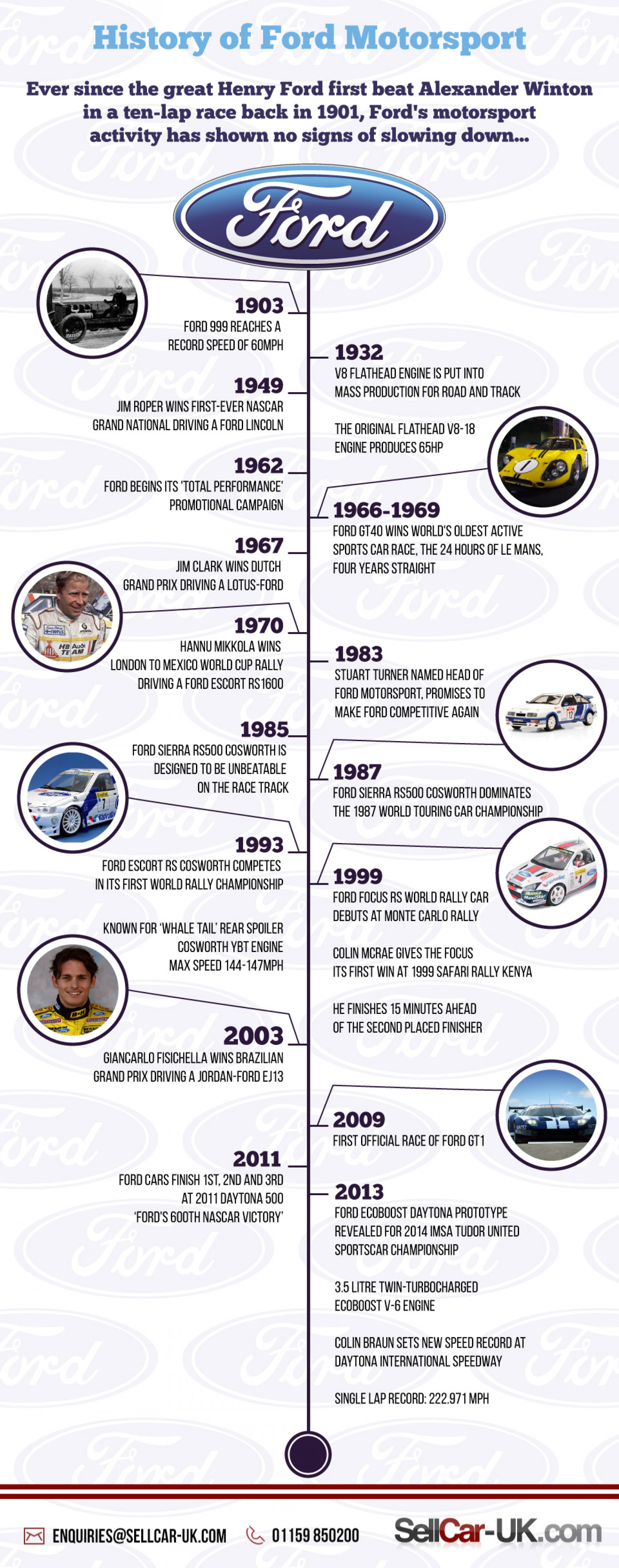 History of Ford Motorsport Infographic