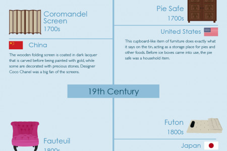 History of Furniture Design Infographic