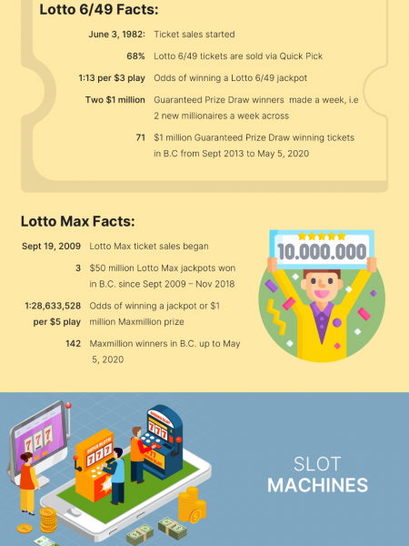 History of gambling in Canada Infographic