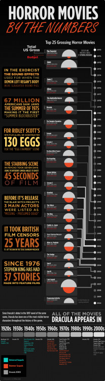 History of Horror Movies By the Numbers | Visual ly