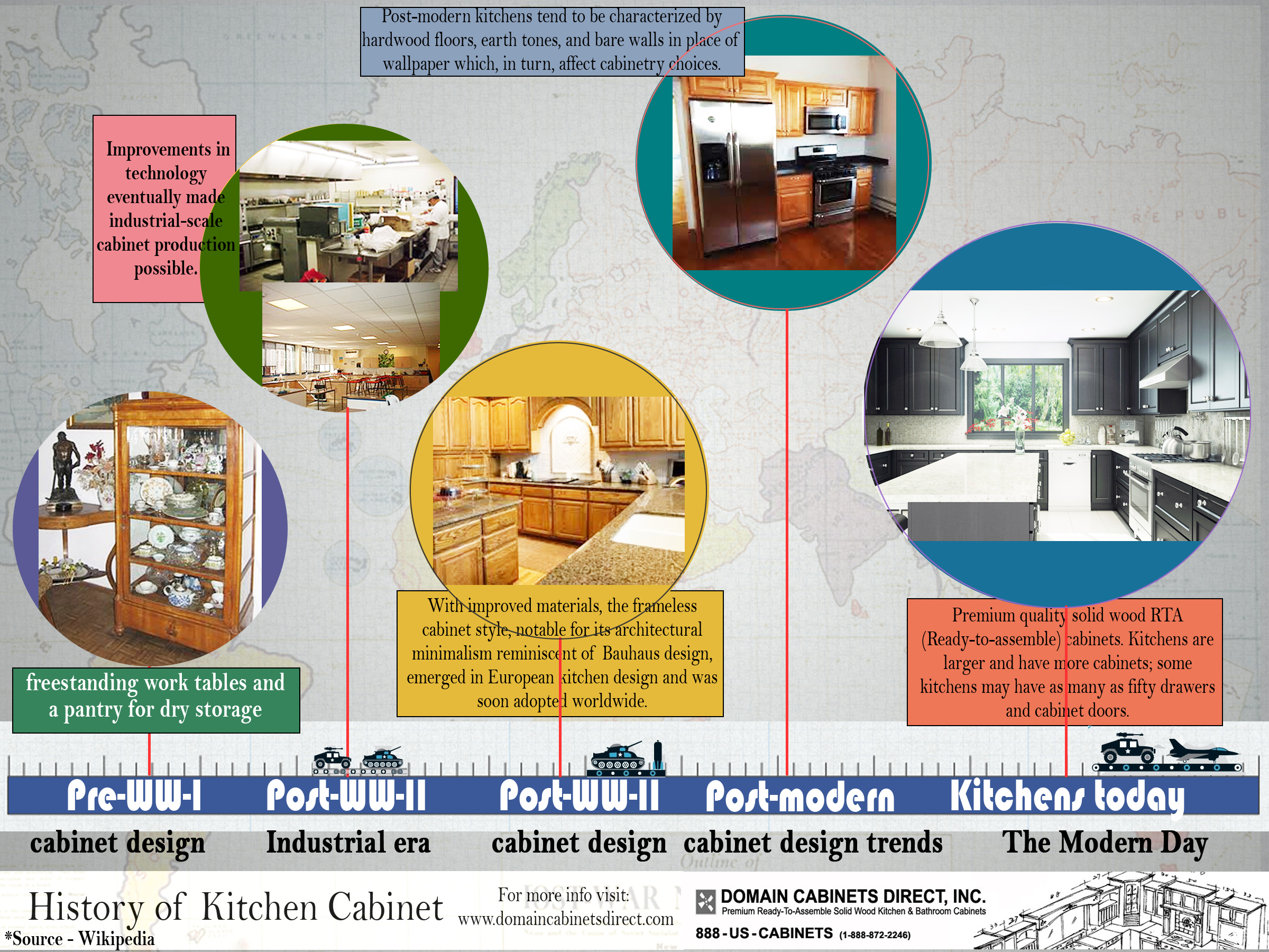 history of kitchen cabinets | visual.ly
