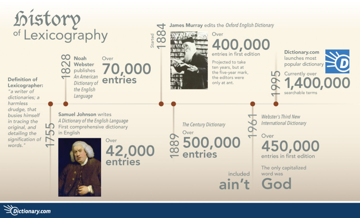 History of Lexicography Infographic