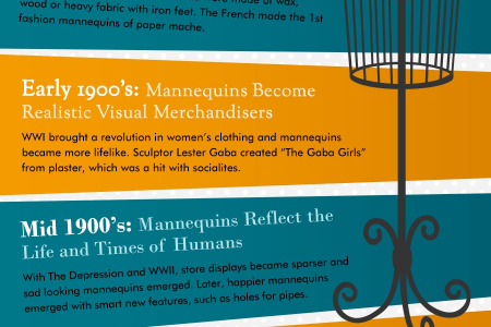 History of Mannequins Infographic