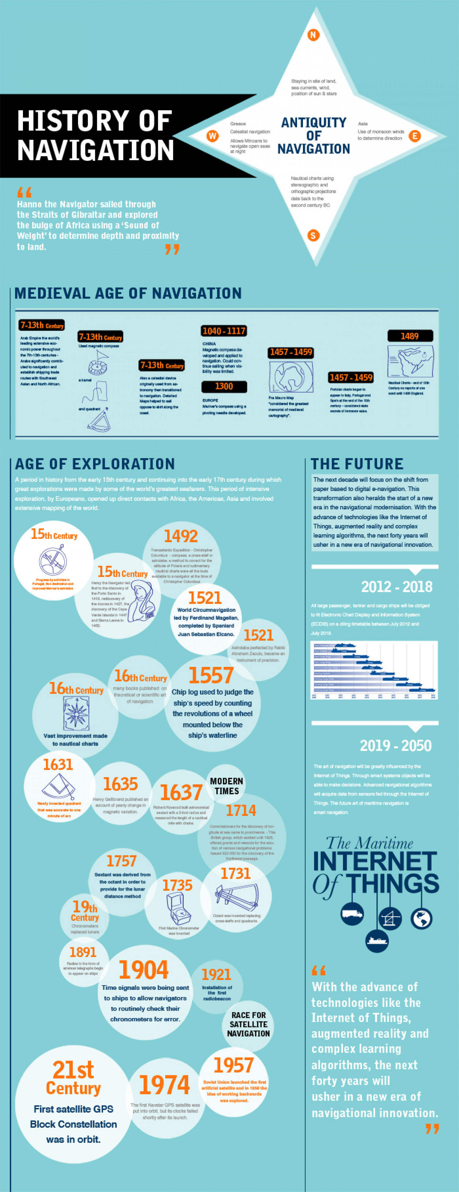 History of Maritime Infographic
