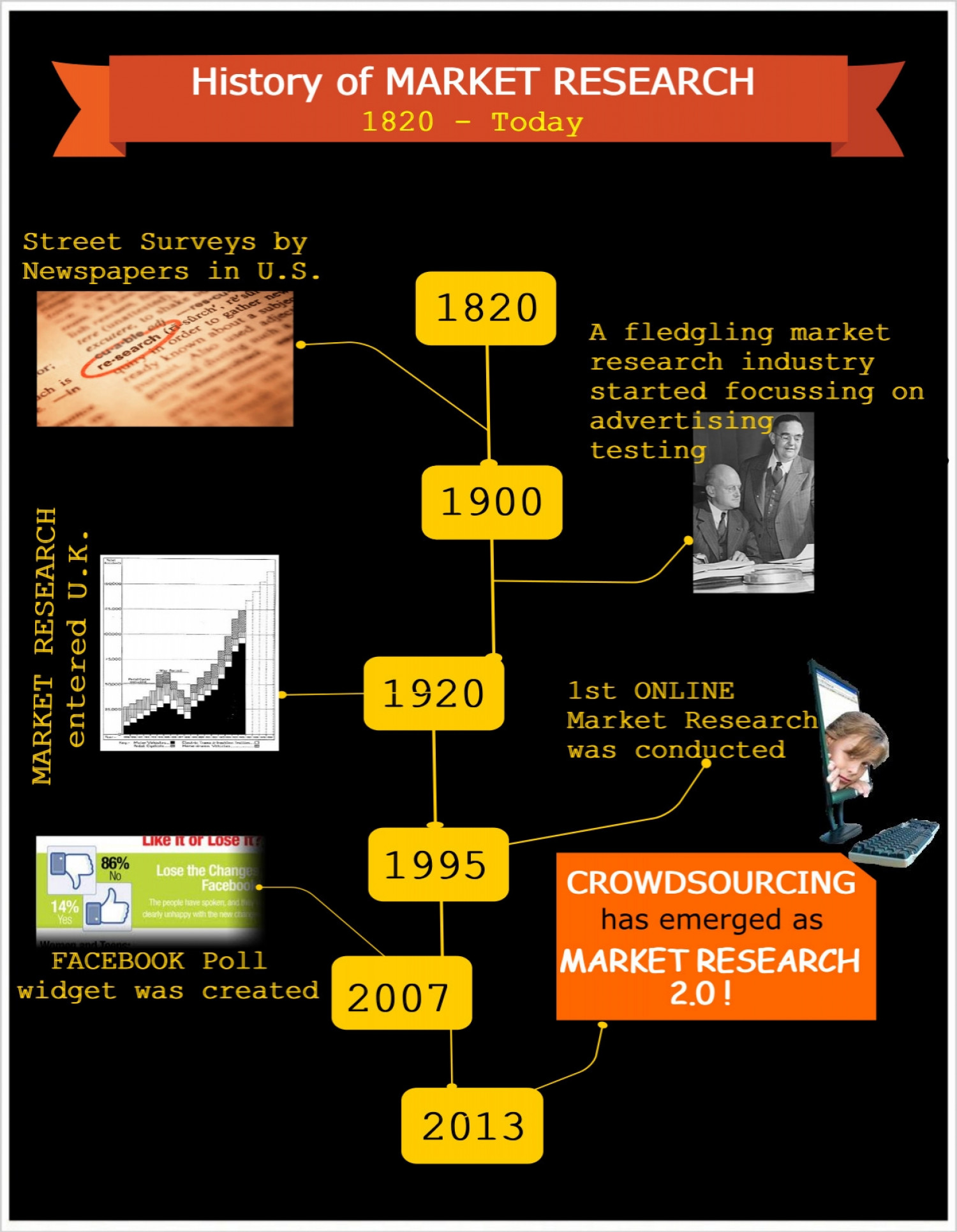 History of Market Research Infographic