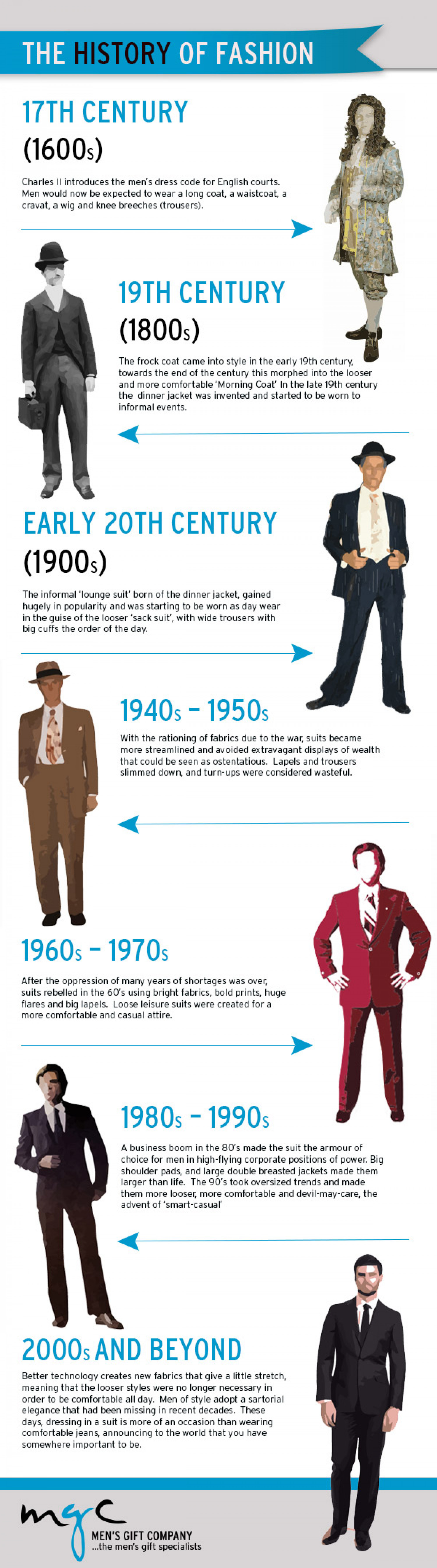 History of Men's Fashion Infographic