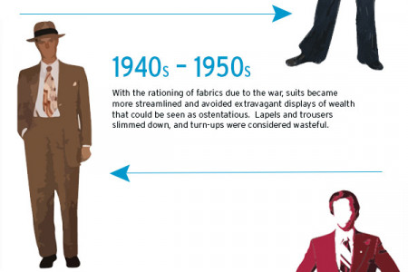 fashion history Infographics | Visual.ly