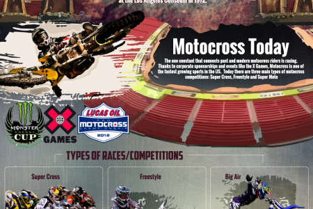History of Motocross  Infographic