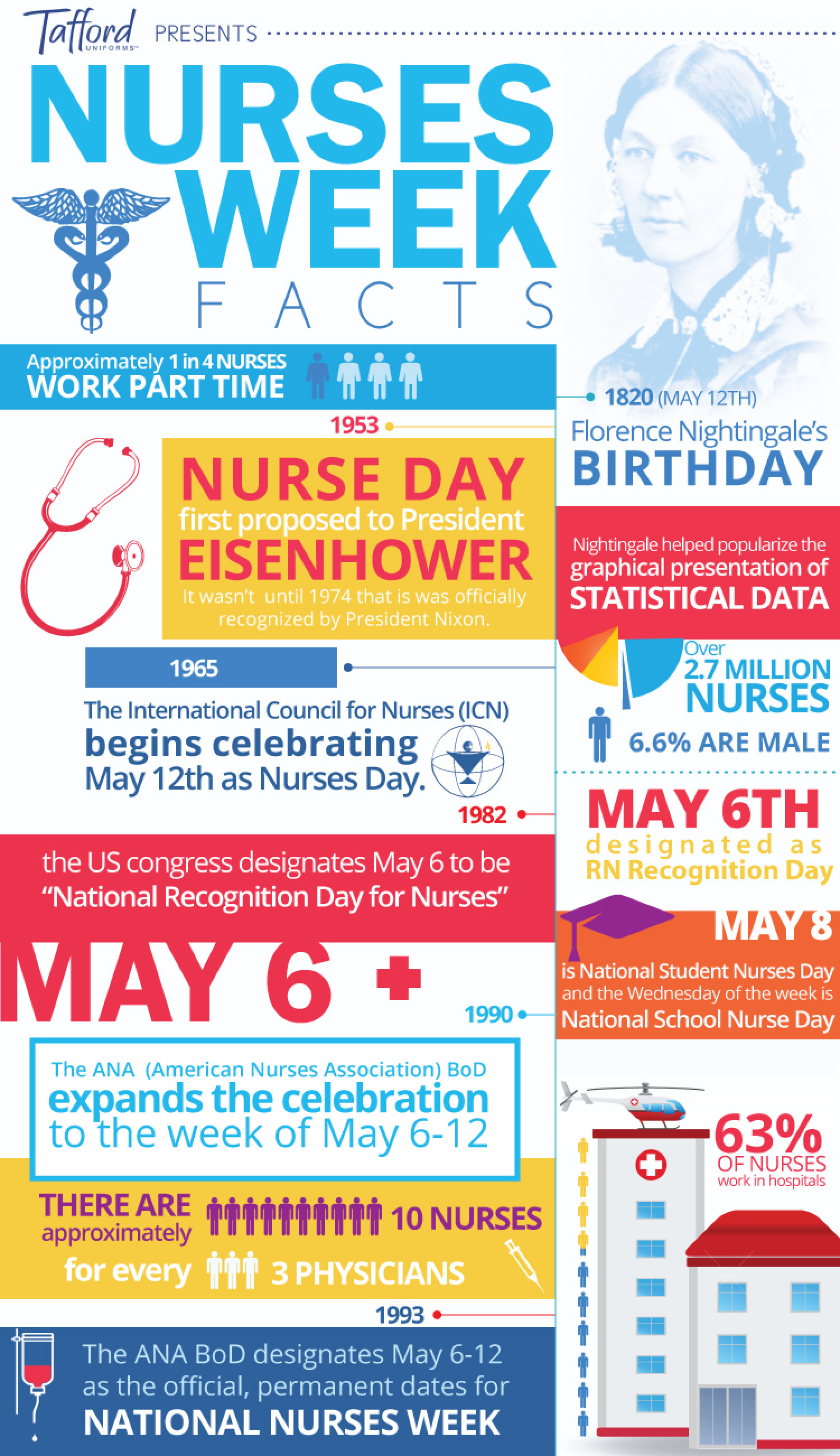 Nurses Week Facts Infographic