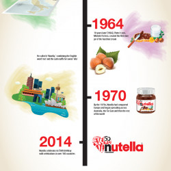 the history of nutella visual ly