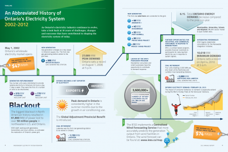 History of Ontario's Electricity System 2002-2012 Infographic