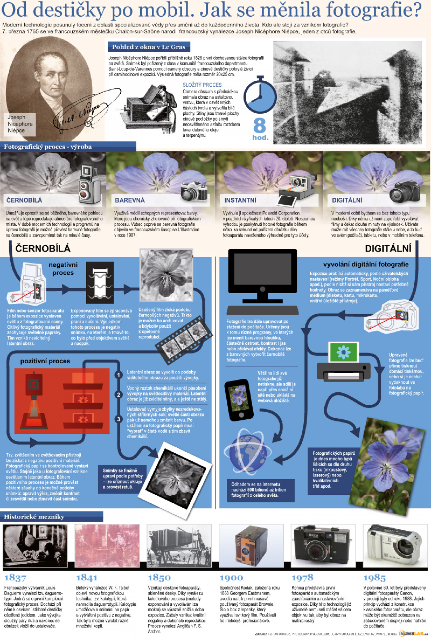 History of Photograph Infographic