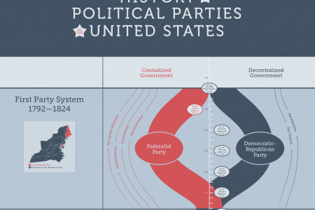 HISTORY OF POLITICAL PARTIES IN U.S. Infographic
