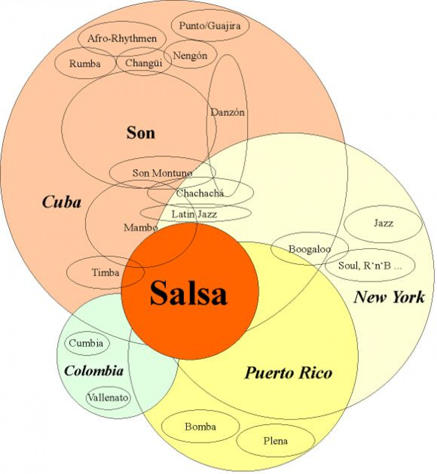 History of Salsa Infographic Infographic