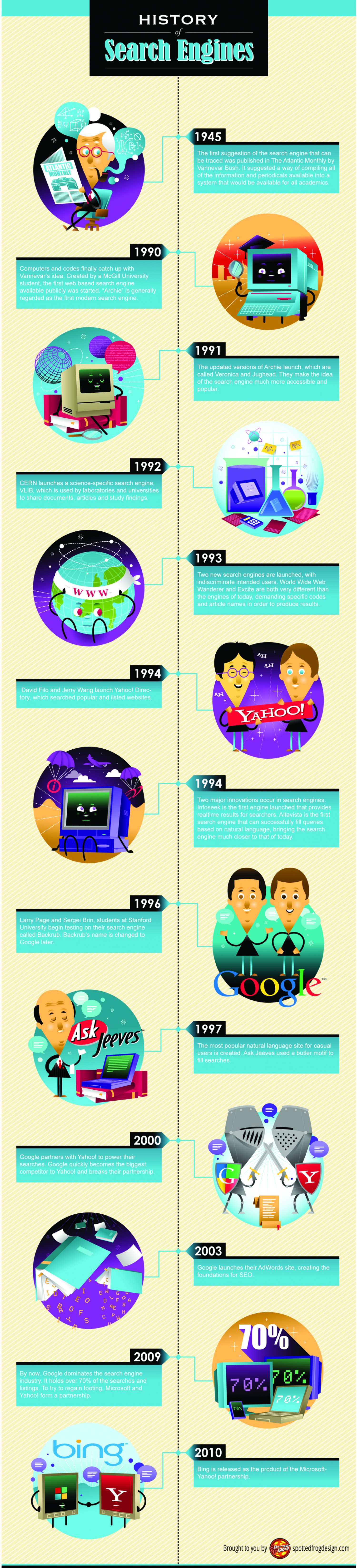 History of Search Engines Infographic