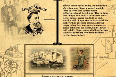 History of Sewing Machine Infographic