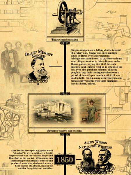 History Of Sewing Machine Visually Delectable History Of The Sewing Machine