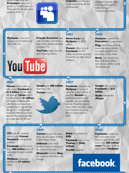 History of Social Media Business Infographic