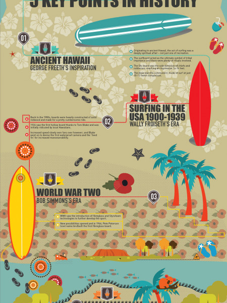 History of Surfboard Infographic