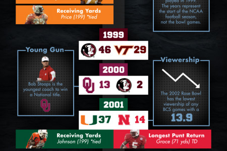 History of the BCS Infographic